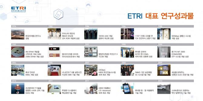 ETRI 40년의 주요 연구성과들 - ETRI 제공 제공